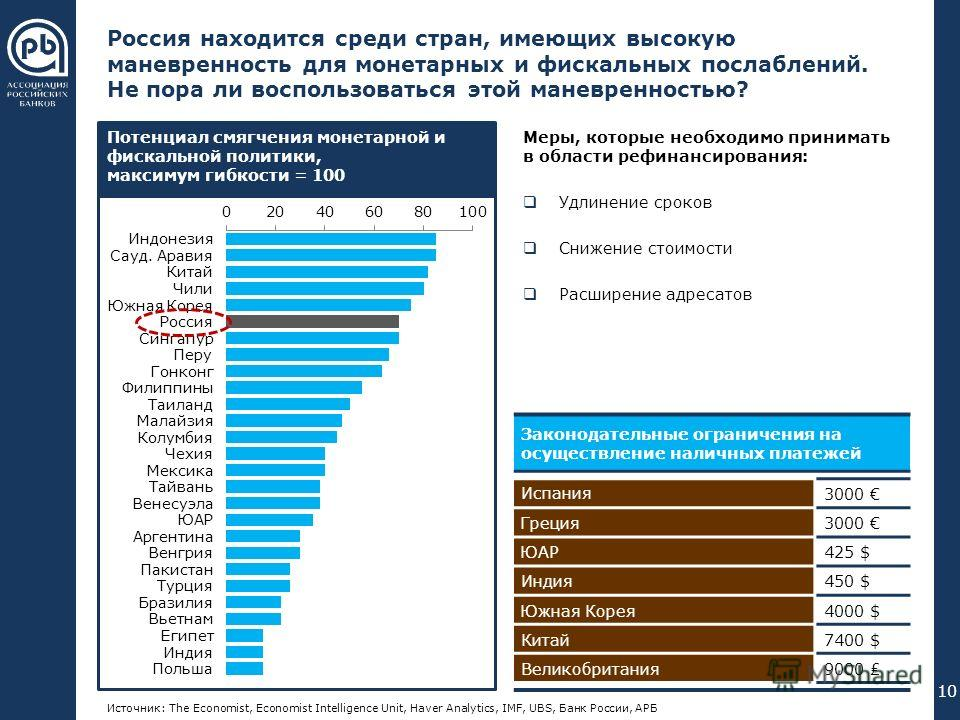 000 176 240 102 051 000 255 192 000 089 023 055 094 023 055 094 (1)Инфляция (2)Процентные ставки (3)Обменный курс (4)Сальдо счета текущих операций (5)Дефицит бюджета (6)Объем госдолга Россия находится среди стран, имеющих высокую маневренность для мо