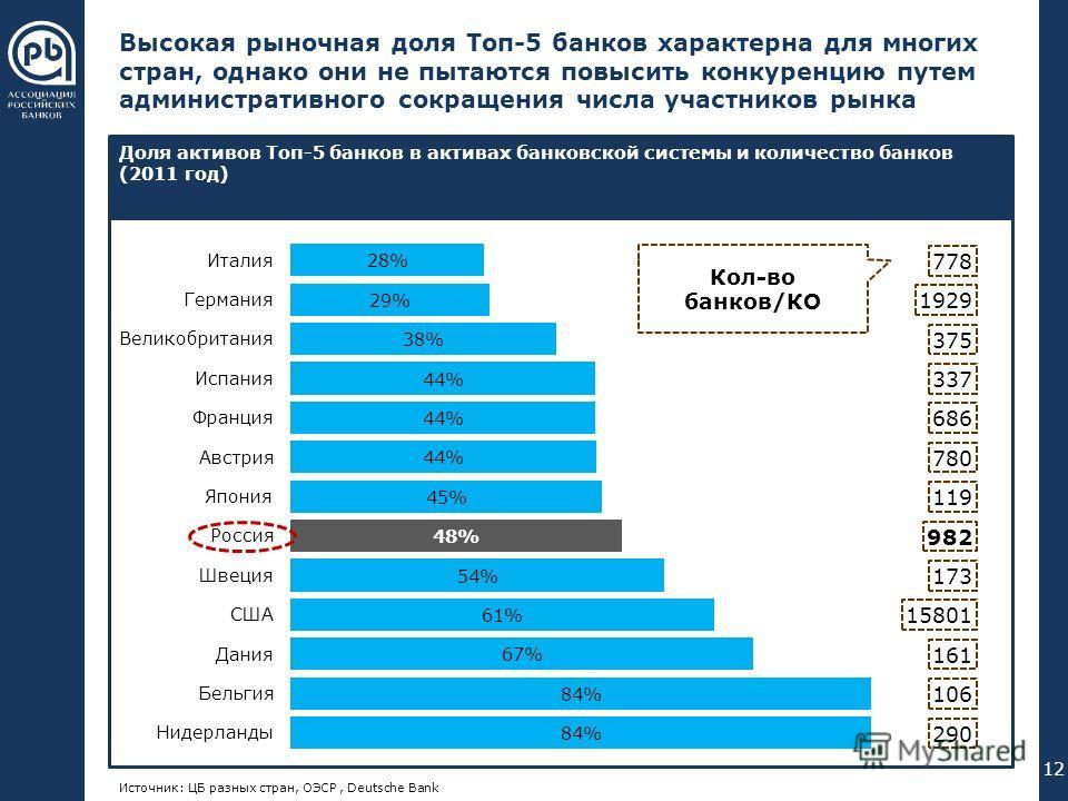 000 176 240 102 051 000 255 192 000 089 023 055 094 023 055 094 В течение десяти лет происходило естественное сокращение числа банков на основе рыночных механизмов Источник: Deutsche Bank, Банк России РоссияИталия 12% Испания 8% Польша 7% Австрия 9%