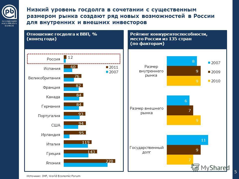 000 176 240 102 051 000 255 192 000 089 023 055 094 023 055 094 Низкий уровень госдолга в сочетании с существенным размером рынка создают ряд новых возможностей в России для внутренних и внешних инвесторов 5 Источник: IMF, World Economic Forum
