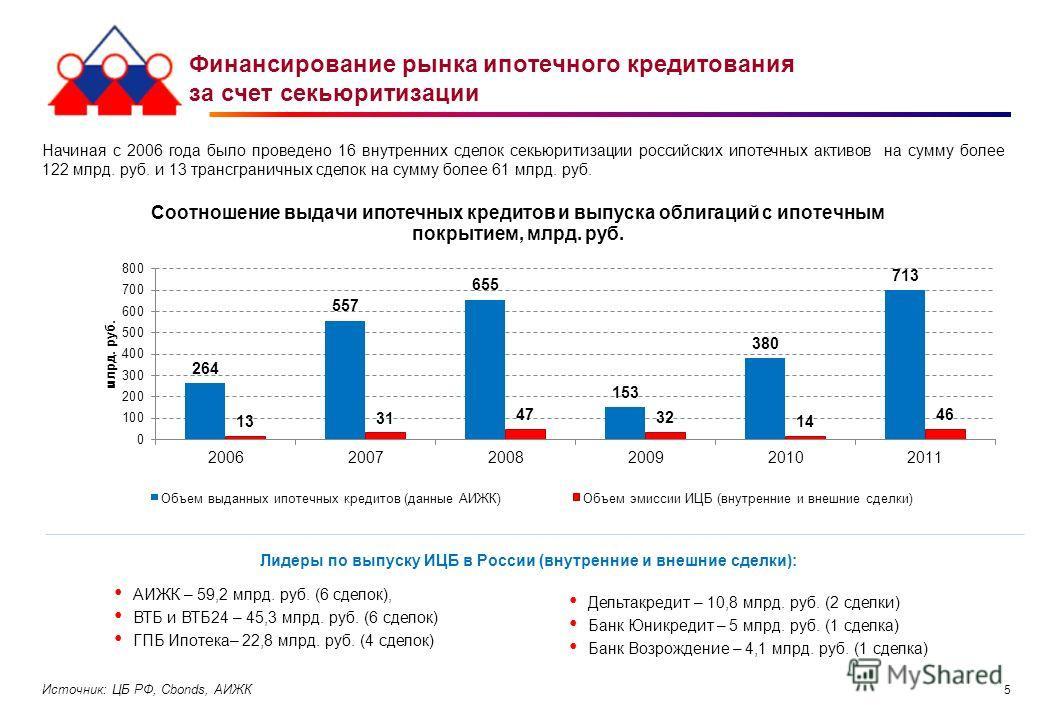 5 Финансирование рынка ипотечного кредитования за счет секьюритизации Начиная с 2006 года было проведено 16 внутренних сделок секьюритизации российских ипотечных активов на сумму более 122 млрд. руб. и 13 трансграничных сделок на сумму более 61 млрд.
