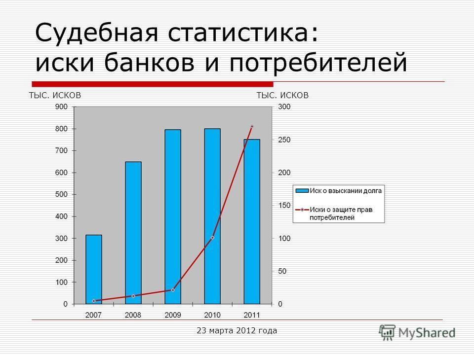 Судебная статистика: иски банков и потребителей ТЫС. ИСКОВ 23 марта 2012 года