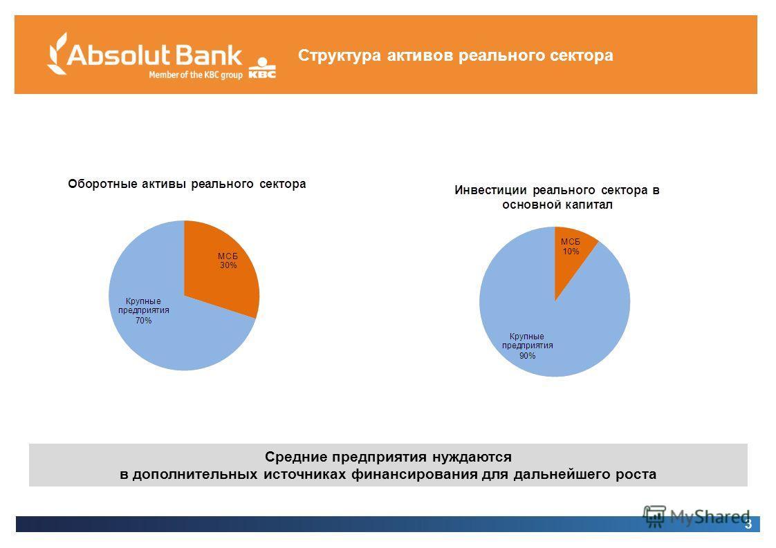 3 Структура активов реального сектора 3 Средние предприятия нуждаются в дополнительных источниках финансирования для дальнейшего роста