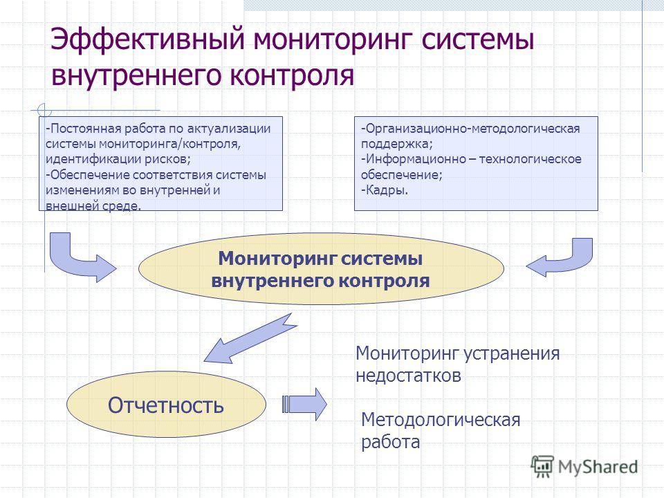 Эффективный мониторинг системы внутреннего контроля Мониторинг системы внутреннего контроля Отчетность -Организационно-методологическая поддержка; -Информационно – технологическое обеспечение; -Кадры. -Постоянная работа по актуализации системы монито