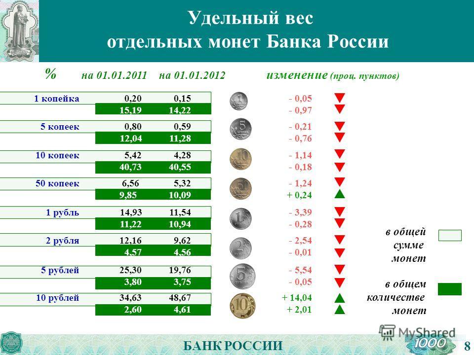 БАНК РОССИИ Удельный вес отдельных монет Банка России 8 % на 01.01.2011на 01.01.2012 изменение (проц. пунктов) в общей сумме монет в общем количестве монет - 0,05 - 0,97 - 0,21 - 0,76 - 1,14 - 0,18 - 1,24 + 0,24 - 3,39 - 0,28 - 2,54 - 0,01 - 5,54 - 0