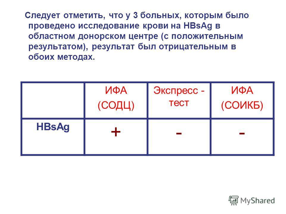 Следует отметить, что у 3 больных, которым было проведено исследование крови на HBsAg в областном донорском центре (с положительным результатом), результат был отрицательным в обоих методах. ИФА (СОДЦ) Экспресс - тест ИФА (СОИКБ) HBsAg +--