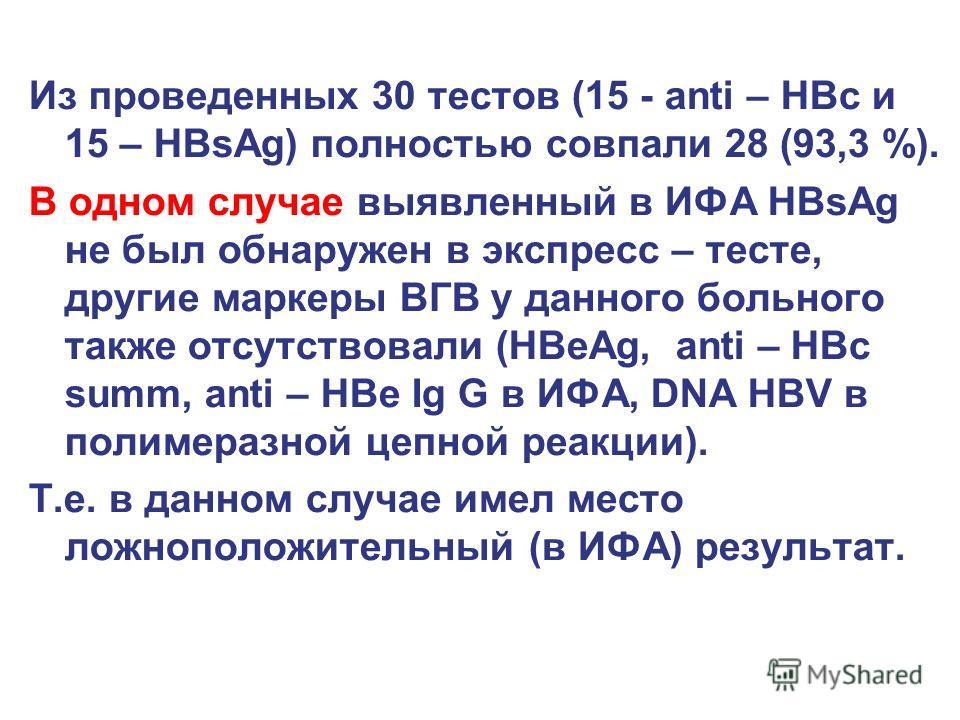 Из проведенных 30 тестов (15 - anti – HBc и 15 – HBsAg) полностью совпали 28 (93,3 %). В одном случае выявленный в ИФА HBsAg не был обнаружен в экспресс – тесте, другие маркеры ВГВ у данного больного также отсутствовали (НBeAg, anti – HBc summ, anti
