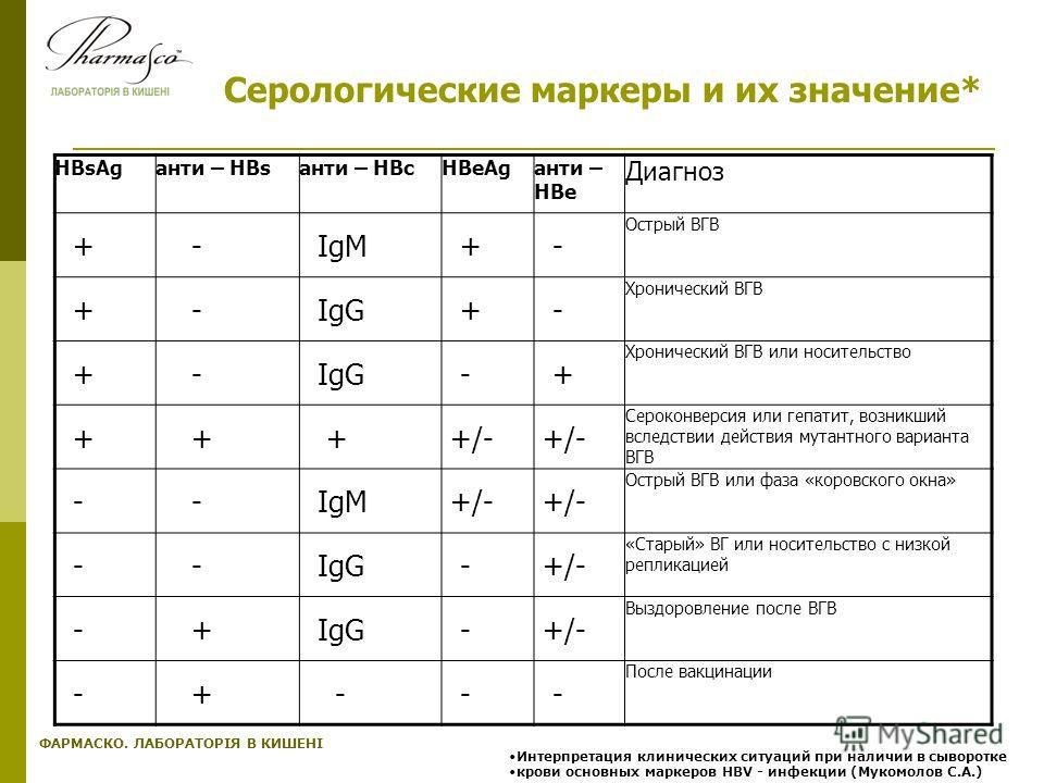 ФАРМАСКО. ЛАБОРАТОРІЯ В КИШЕНІ Серологические маркеры и их значение* HBsAgанти – HBsанти – HBcHBeAgанти – HBe Диагноз + - IgM + - Острый ВГВ + - IgG + - Хронический ВГВ + - IgG - + Хронический ВГВ или носительство + + + +/- Сероконверсия или гепатит,