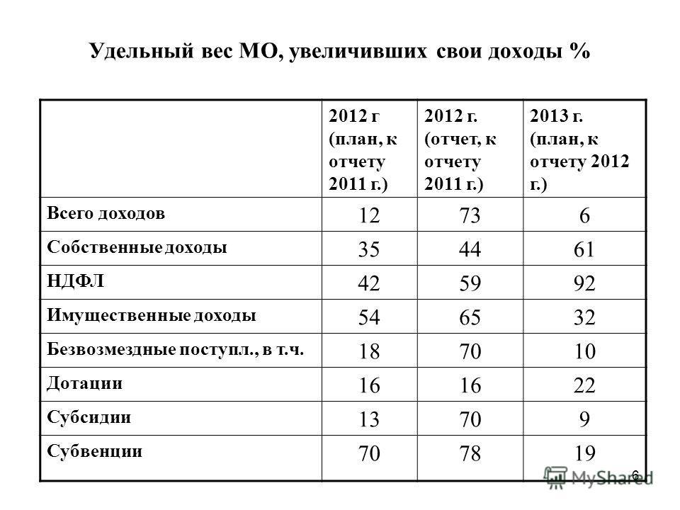 6 Удельный вес МО, увеличивших свои доходы % 2012 г (план, к отчету 2011 г.) 2012 г. (отчет, к отчету 2011 г.) 2013 г. (план, к отчету 2012 г.) Всего доходов 12736 Собственные доходы 354461 НДФЛ 425992 Имущественные доходы 546532 Безвозмездные поступ