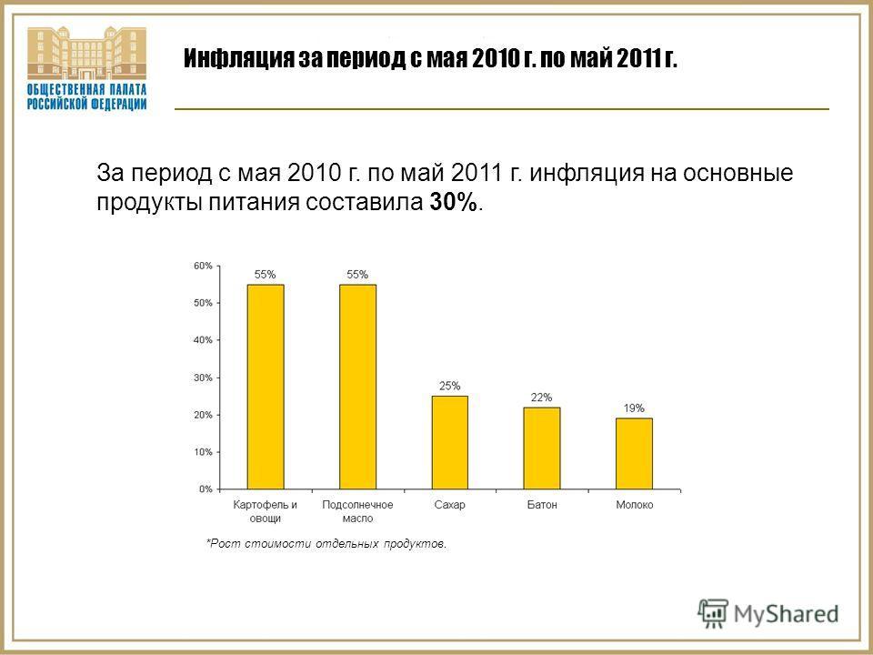 Инфляция за период с мая 2010 г. по май 2011 г. За период с мая 2010 г. по май 2011 г. инфляция на основные продукты питания составила 30%. *Рост стоимости отдельных продуктов.