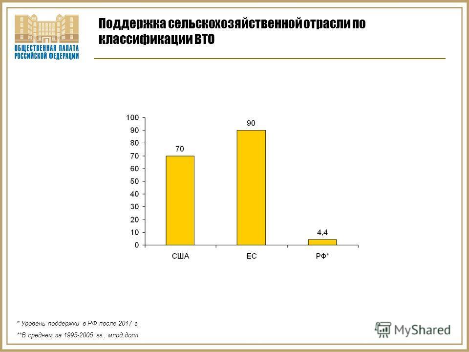 Поддержка сельскохозяйственной отрасли по классификации ВТО * Уровень поддержки в РФ после 2017 г. **В среднем за 1995-2005 гг., млрд.долл.
