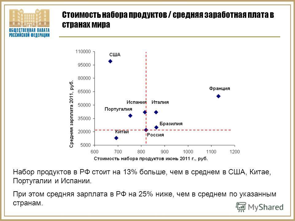 Стоимость набора продуктов / средняя заработная плата в странах мира Набор продуктов в РФ стоит на 13% больше, чем в среднем в США, Китае, Португалии и Испании. При этом средняя зарплата в РФ на 25% ниже, чем в среднем по указанным странам.