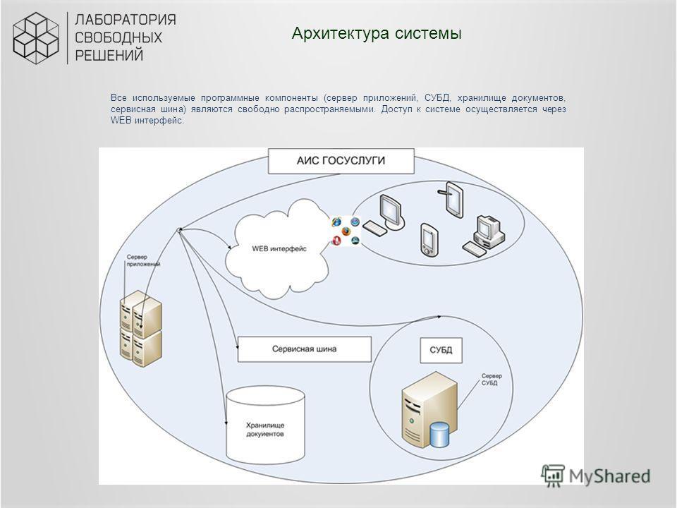 Архитектура системы Все используемые программные компоненты (сервер приложений, СУБД, хранилище документов, сервисная шина) являются свободно распространяемыми. Доступ к системе осуществляется через WEB интерфейс.