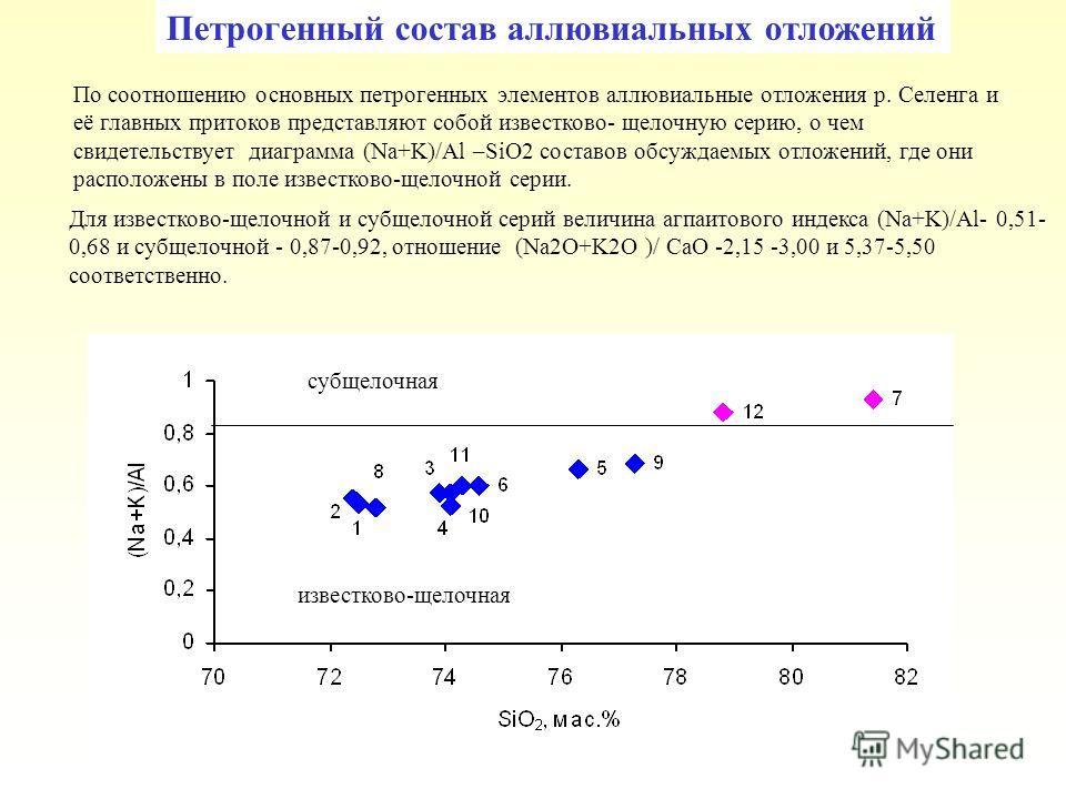 субщелочная известково-щелочная Петрогенный состав аллювиальных отложений По соотношению основных петрогенных элементов аллювиальные отложения р. Селенга и её главных притоков представляют собой известково- щелочную серию, о чем свидетельствует диагр