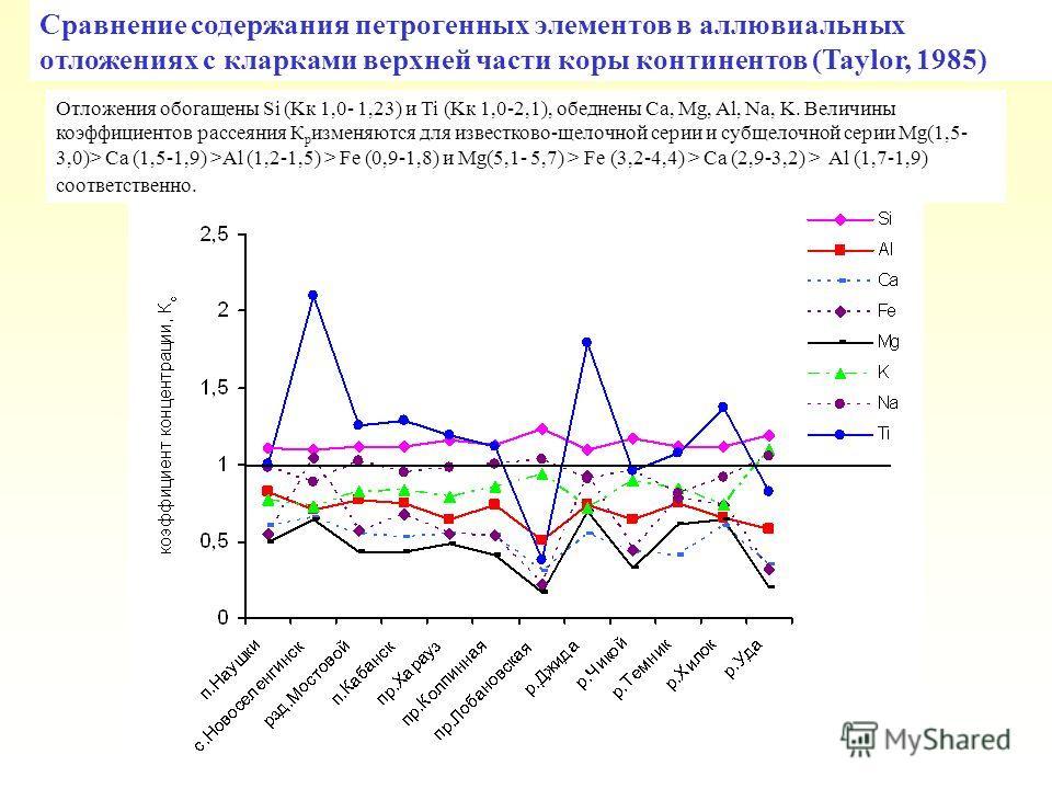 Сравнение содержания петрогенных элементов в аллювиальных отложениях с кларками верхней части коры континентов (Taylor, 1985) Отложения обогащены Si (Kк 1,0- 1,23) и Ti (Kк 1,0-2,1), обеднены Ca, Mg, Al, Na, K. Величины коэффициентов рассеяния К р из