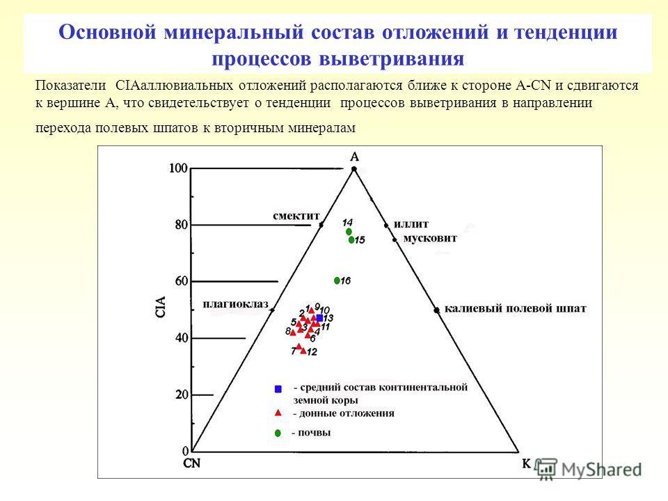 Основной минеральный состав отложений и тенденции процессов выветривания Показатели CIAаллювиальных отложений располагаются ближе к стороне А-CN и сдвигаются к вершине А, что свидетельствует о тенденции процессов выветривания в направлении перехода п