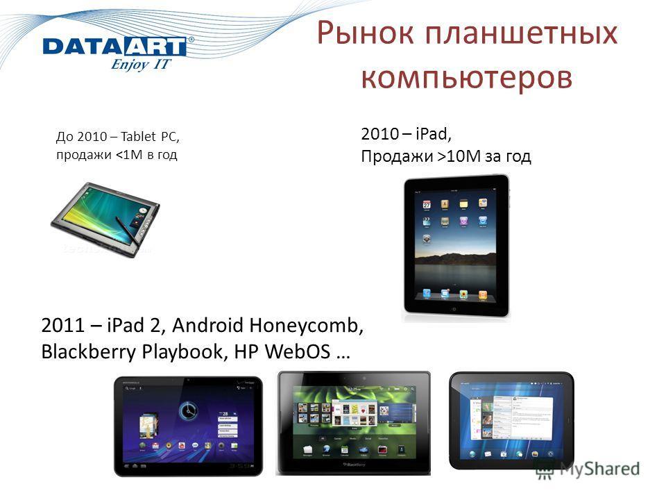 Рынок планшетных компьютеров До 2010 – Tablet PC, продажи 10M за год 2011 – iPad 2, Android Honeycomb, Blackberry Playbook, HP WebOS …