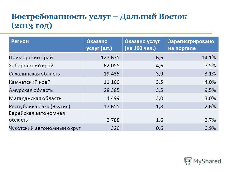 Востребованность услуг – Дальний Восток (2013 год) РегионОказано услуг (шт.) Оказано услуг (на 100 чел.) Зарегистрировано на портале Приморский край127 6756,614,1% Хабаровский край62 0554,67,5% Сахалинская область19 4353,93,1% Камчатский край11 1663,