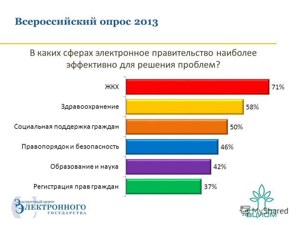 Всероссийский опрос 2013 В каких сферах электронное правительство наиболее эффективно для решения проблем?