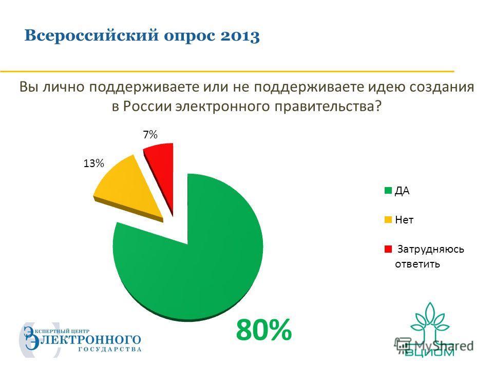 Всероссийский опрос 2013 Вы лично поддерживаете или не поддерживаете идею создания в России электронного правительства?