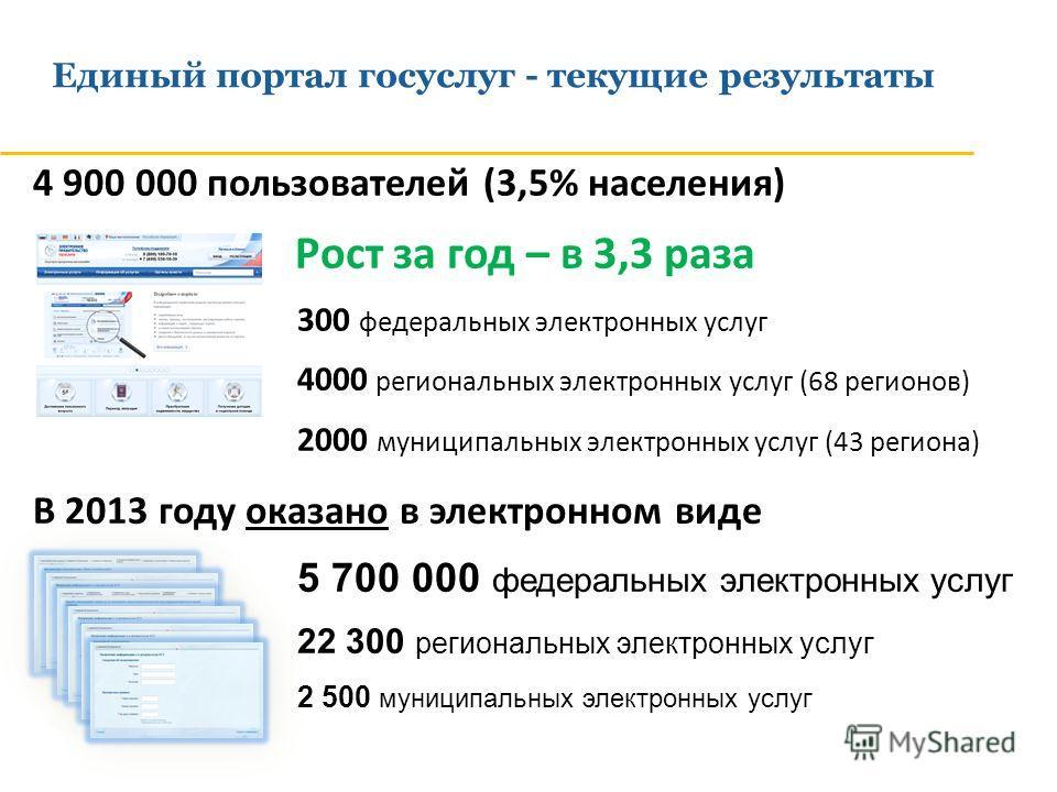 4 900 000 пользователей (3,5% населения) Рост за год – в 3,3 раза 300 федеральных электронных услуг 4000 региональных электронных услуг (68 регионов) 2000 муниципальных электронных услуг (43 региона) Единый портал госуслуг - текущие результаты В 2013