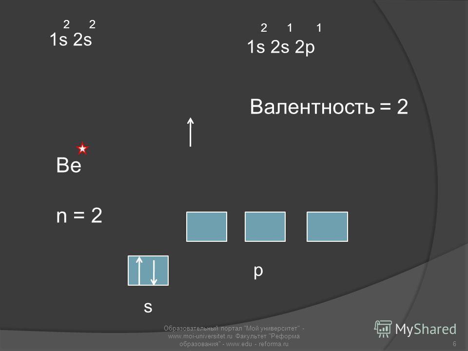 Ве n = 2 s p 1s 2s 2p 2 1 1 1s 2s 2 Валентность = 2 6 Образовательный портал Мой университет - www.moi-universitet.ru Факультет Реформа образования - www.edu - reforma.ru