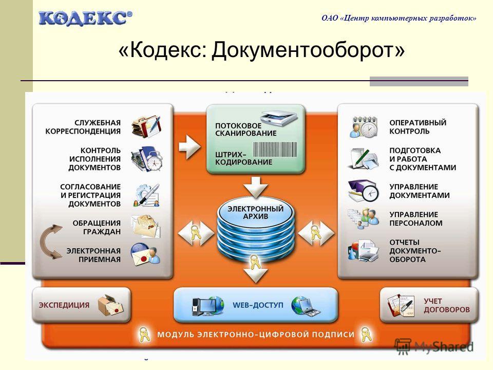 10 ОАО «Центр компьютерных разработок» «Кодекс: Документооборот»