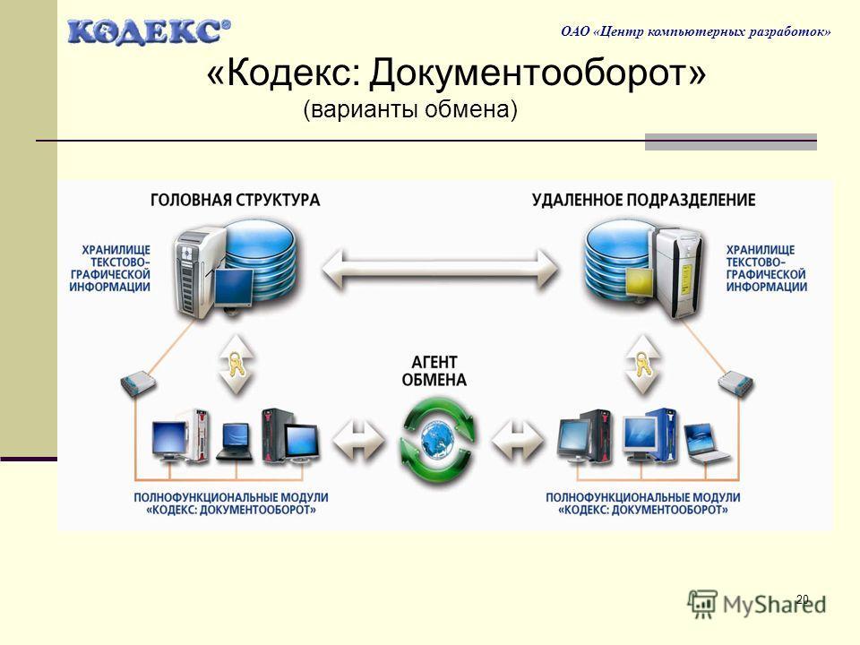 20 ОАО «Центр компьютерных разработок» «Кодекс: Документооборот» (варианты обмена)