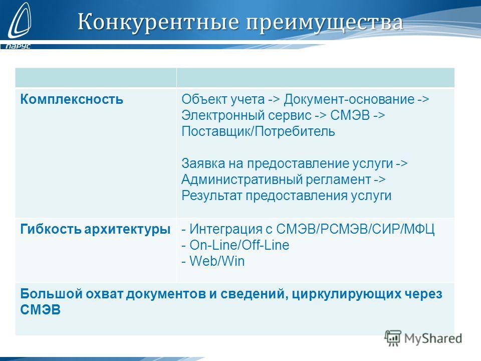 Конкурентные преимущества КомплексностьОбъект учета -> Документ-основание -> Электронный сервис -> СМЭВ -> Поставщик/Потребитель Заявка на предоставление услуги -> Административный регламент -> Результат предоставления услуги Гибкость архитектуры- Ин