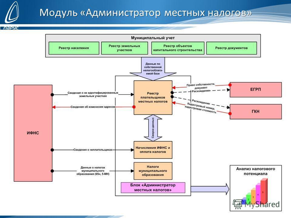 Модуль «Администратор местных налогов»