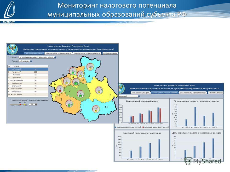 Мониторинг налогового потенциала муниципальных образований субъекта РФ