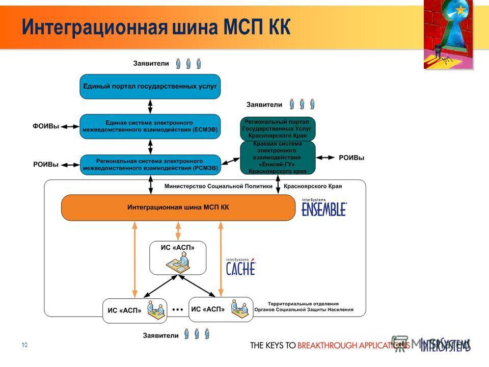 Интеграционная шина МСП КК 10
