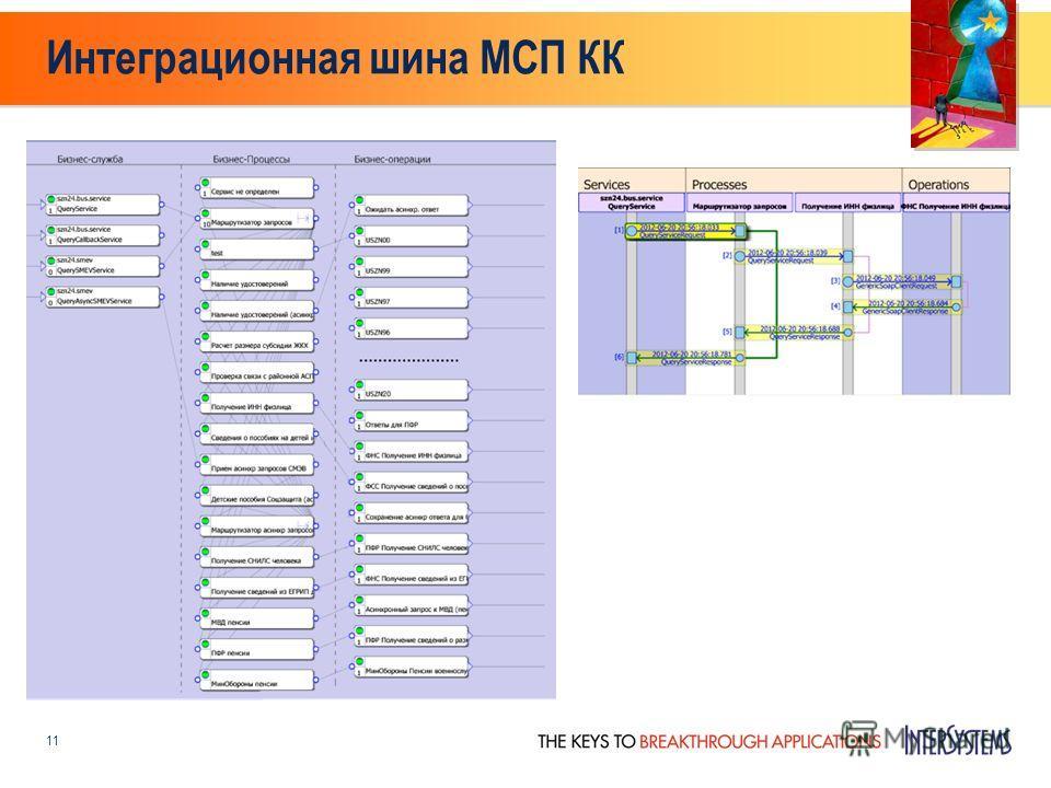 Интеграционная шина МСП КК 11