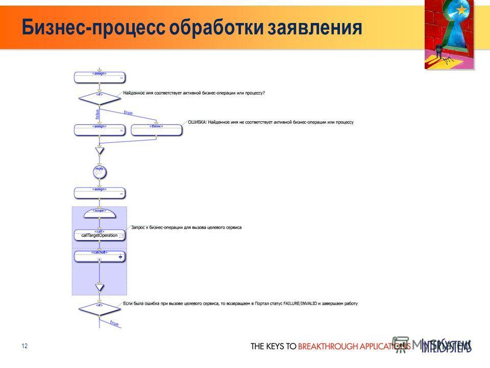 Бизнес-процесс обработки заявления 12