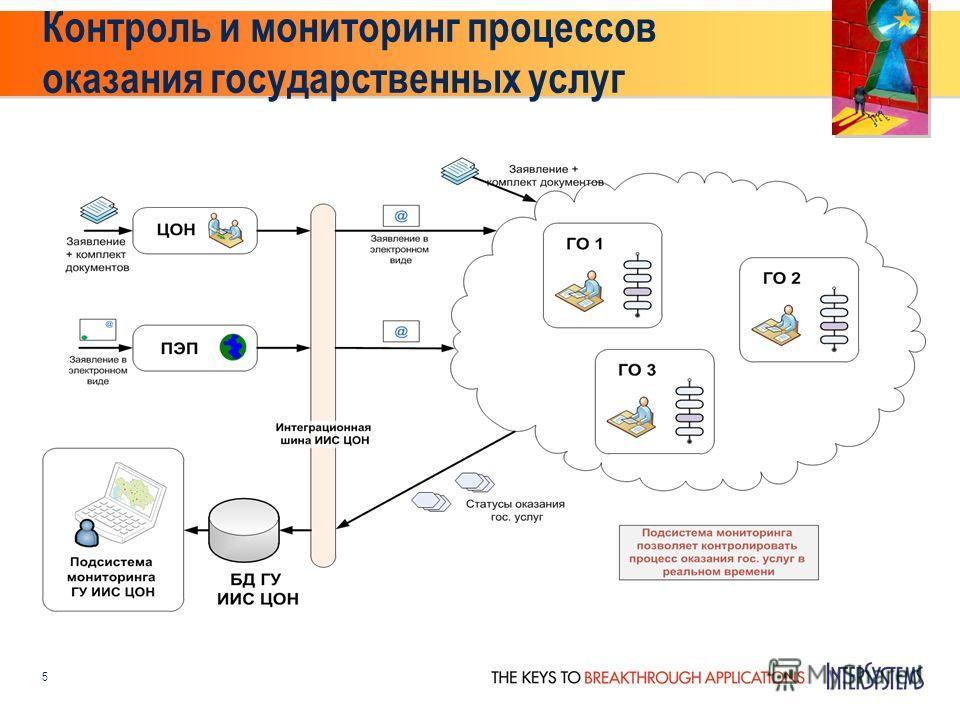Контроль и мониторинг процессов оказания государственных услуг 5