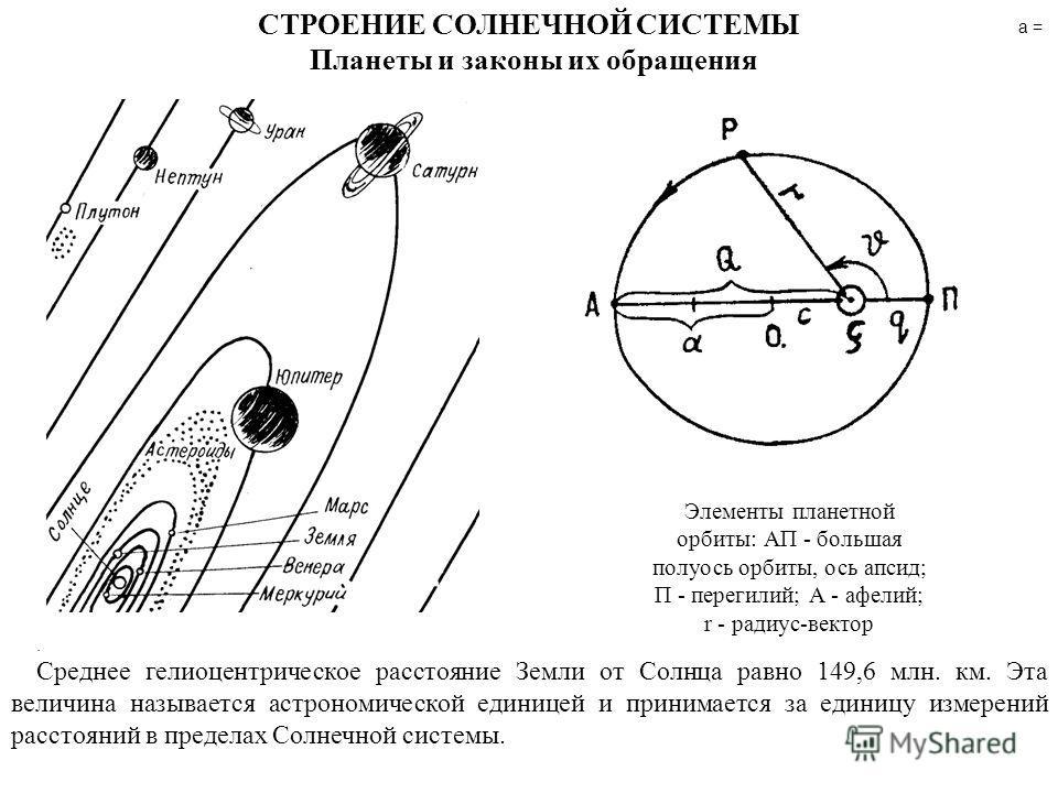 СТРОЕНИЕ СОЛНЕЧНОЙ СИСТЕМЫ Планеты и законы их обращения Элементы планетной орбиты: АП - большая полуось орбиты, ось апсид; П - перегилий; А - афелий; r - радиус-вектор а =. Cреднее гелиоцентрическое расстояние Земли от Солнца равно 149,6 млн. км. Эт