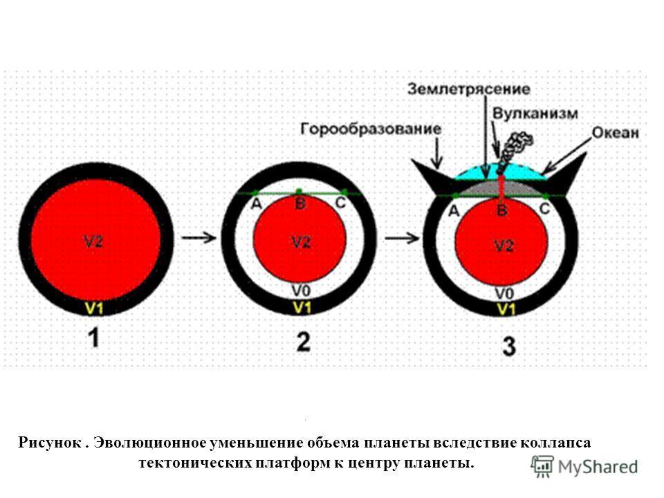 . Рисунок. Эволюционное уменьшение объема планеты вследствие коллапса тектонических платформ к центру планеты.
