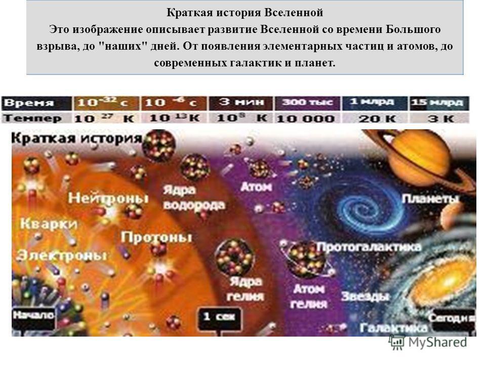 Краткая история Вселенной Это изображение описывает развитие Вселенной со времени Большого взрыва, до наших дней. От появления элементарных частиц и атомов, до современных галактик и планет.