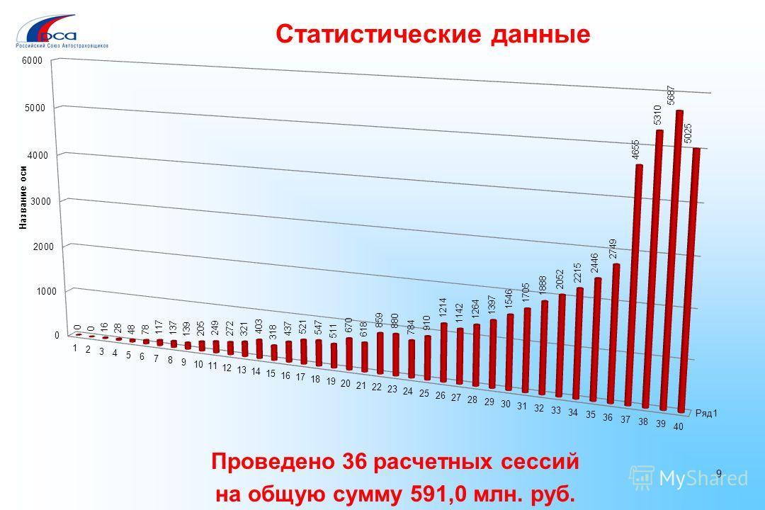 Проведено 36 расчетных сессий на общую сумму 591,0 млн. руб. 9 Статистические данные