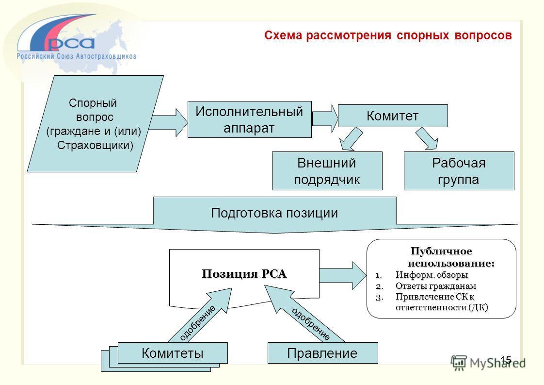 14 О проекте Правил о порядке рассмотрения споров между членами Российского Союза Автостраховщиков 14