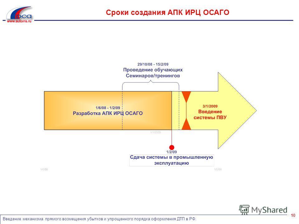 Введение механизма прямого возмещения убытков и упрощенного порядка оформления ДТП в РФ. 10 Сроки создания АПК ИРЦ ОСАГО