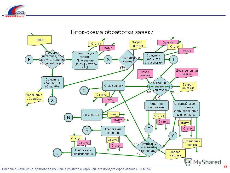 Введение механизма прямого возмещения убытков и упрощенного порядка оформления ДТП в РФ. 22