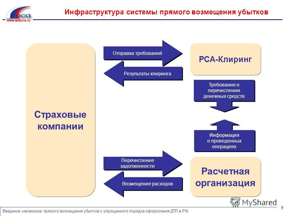 Введение механизма прямого возмещения убытков и упрощенного порядка оформления ДТП в РФ. 9 Инфраструктура системы прямого возмещения убытков Расчетная организация Результаты клиринга Отправка требований РСА-Клиринг Страховые компании Информация о про