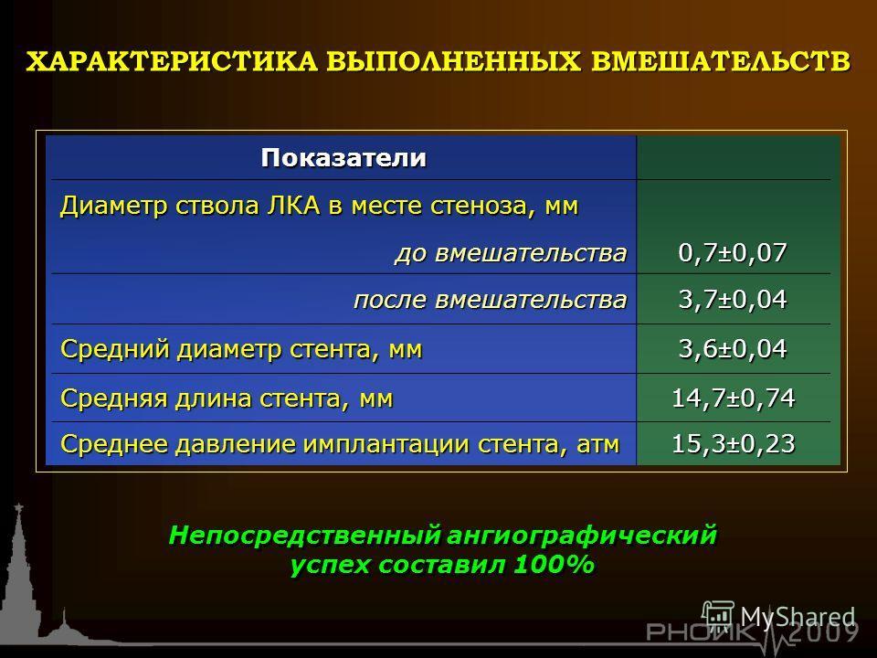 Показатели Диаметр ствола ЛКА в месте стеноза, мм до вмешательства до вмешательства 0,7±0,07 после вмешательства 3,7±0,04 Средний диаметр стента, мм 3,6±0,04 Средняя длина стента, мм 14,7±0,74 Среднее давление имплантации стента, атм 15,3±0,23 Непоср