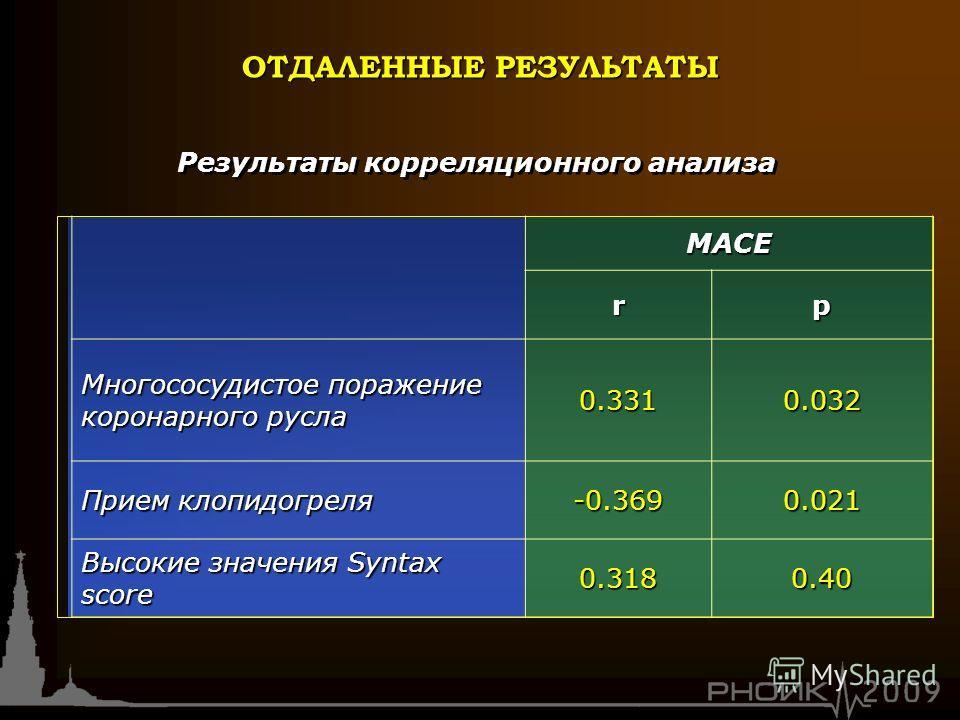 МАСЕrp Многососудистое поражение коронарного русла 0.3310.032 Прием клопидогреля -0.3690.021 Высокие значения Syntax score 0.3180.40 Результаты корреляционного анализа ОТДАЛЕННЫЕ РЕЗУЛЬТАТЫ