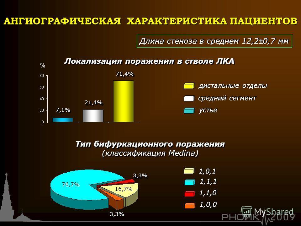 дистальные отделы Локализация поражения в стволе ЛКА 21,4%21,4% 71,4%71,4% 1,1,1 1,0,1 Тип бифуркационного поражения (классификация Medina) 1,1,0 7,1%7,1% средний сегмент устье 16,7% 76,7% 3,3%3,3% 3,3%3,3% 1,0,0 Длина стеноза в среднем 12,2±0,7 мм %