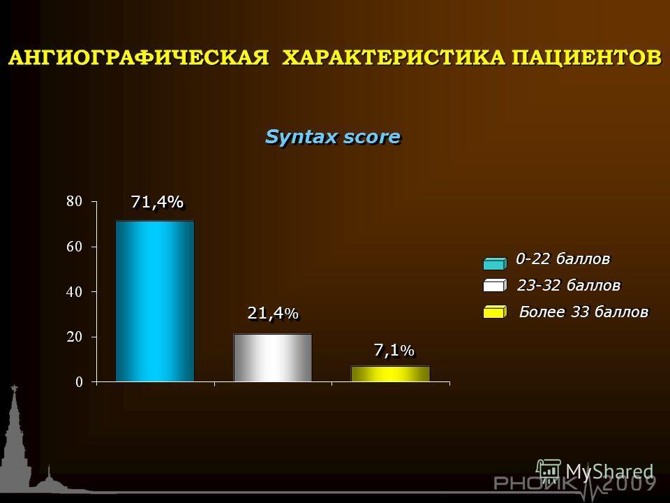 0-22 баллов Syntax score 21,4 % 71,4%71,4% 7,1 % 23-32 баллов Более 33 баллов