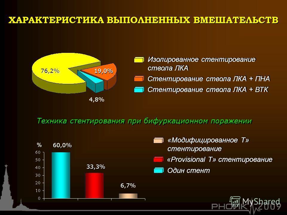 Изолированное стентирование ствола ЛКА Стентирование ствола ЛКА + ПНА Стентирование ствола ЛКА + ВТК 4,8% 19,0% 76,2% «Модифицированное Т» стентирование «Provisional Т» стентирование Один стент 6,7% 33,3% 60,0% Техника стентирования при бифуркационно