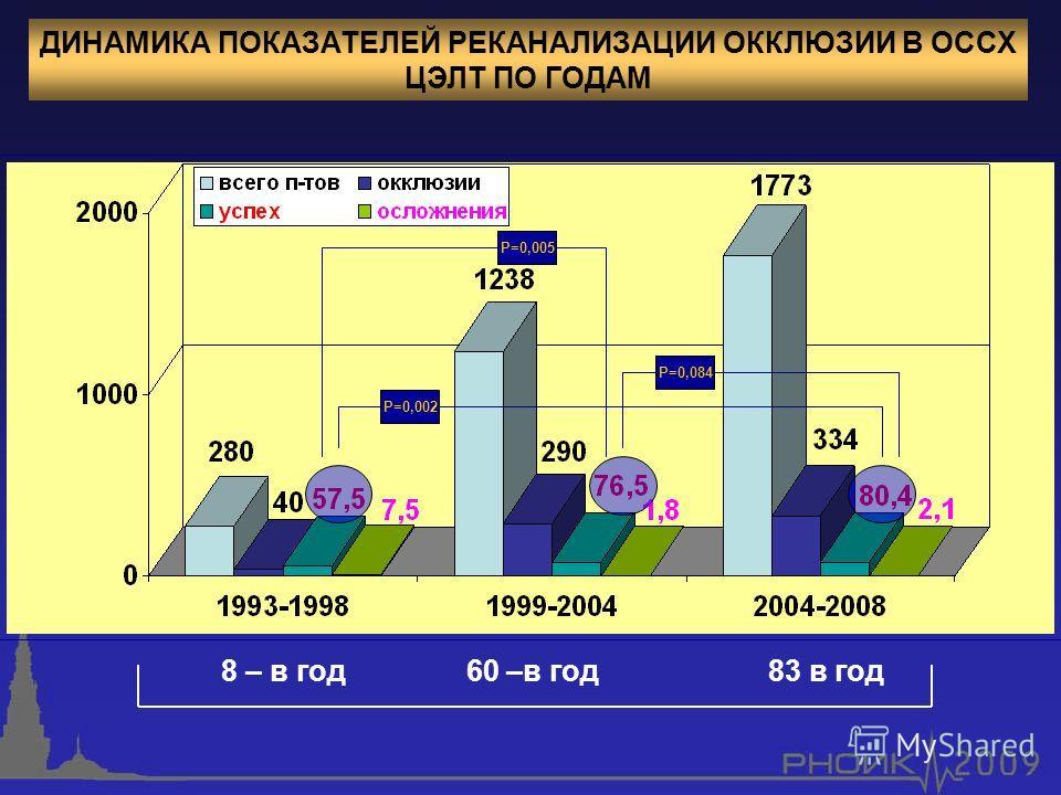 8 – в год 60 –в год 83 в год ДИНАМИКА ПОКАЗАТЕЛЕЙ РЕКАНАЛИЗАЦИИ ОККЛЮЗИИ В ОССХ ЦЭЛТ ПО ГОДАМ Р=0,002 Р=0,005 Р=0,084