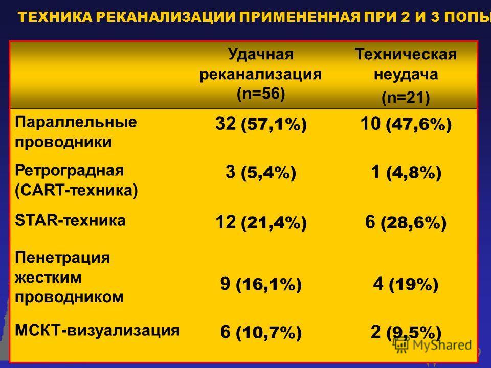 ТЕХНИКА РЕКАНАЛИЗАЦИИ ПРИМЕНЕННАЯ ПРИ 2 И 3 ПОПЫТКЕ Удачная реканализация (n=56) Техническая неудача (n=21) Параллельные проводники 32 (57,1%) 10 (47,6%) Ретроградная (CART-техника) 3 (5,4%) 1 (4,8%) STAR-техника 12 (21,4%) 6 (28,6%) Пенетрация жестк