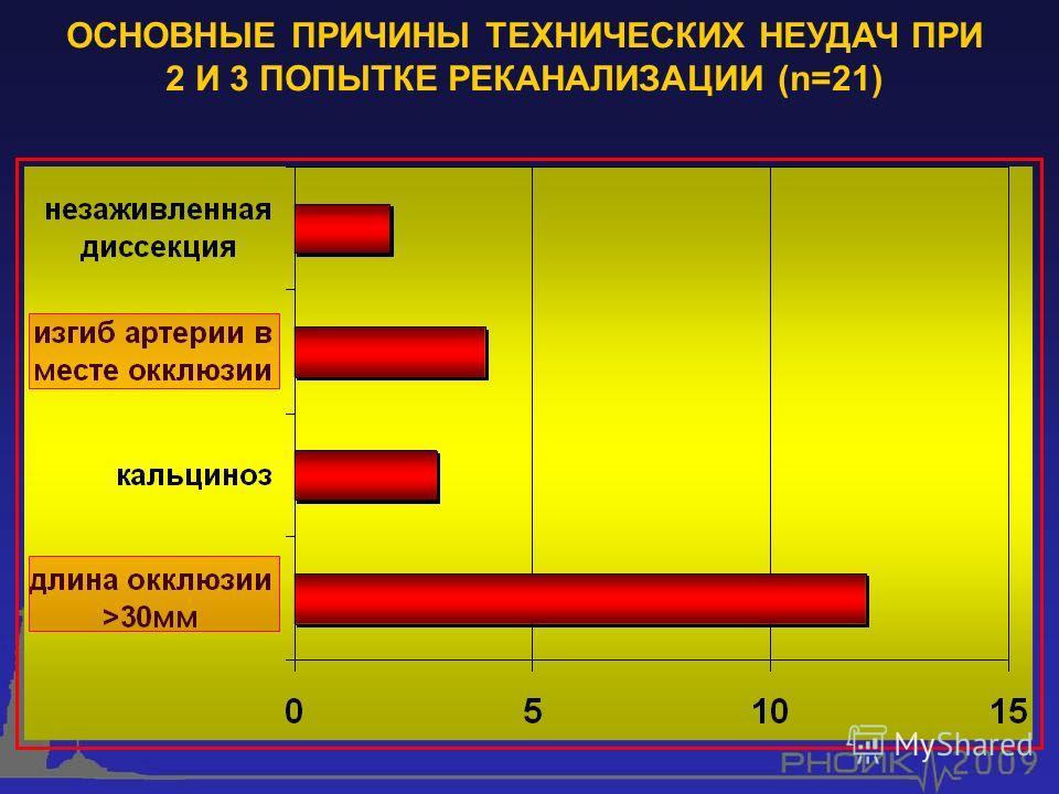 ОСНОВНЫЕ ПРИЧИНЫ ТЕХНИЧЕСКИХ НЕУДАЧ ПРИ 2 И 3 ПОПЫТКЕ РЕКАНАЛИЗАЦИИ (n=21)
